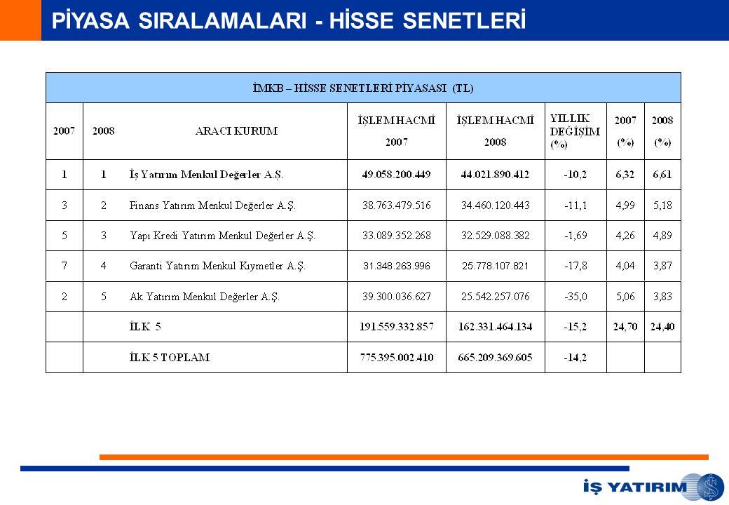 PİYASA SIRALAMALARI - HİSSE SENETLERİ