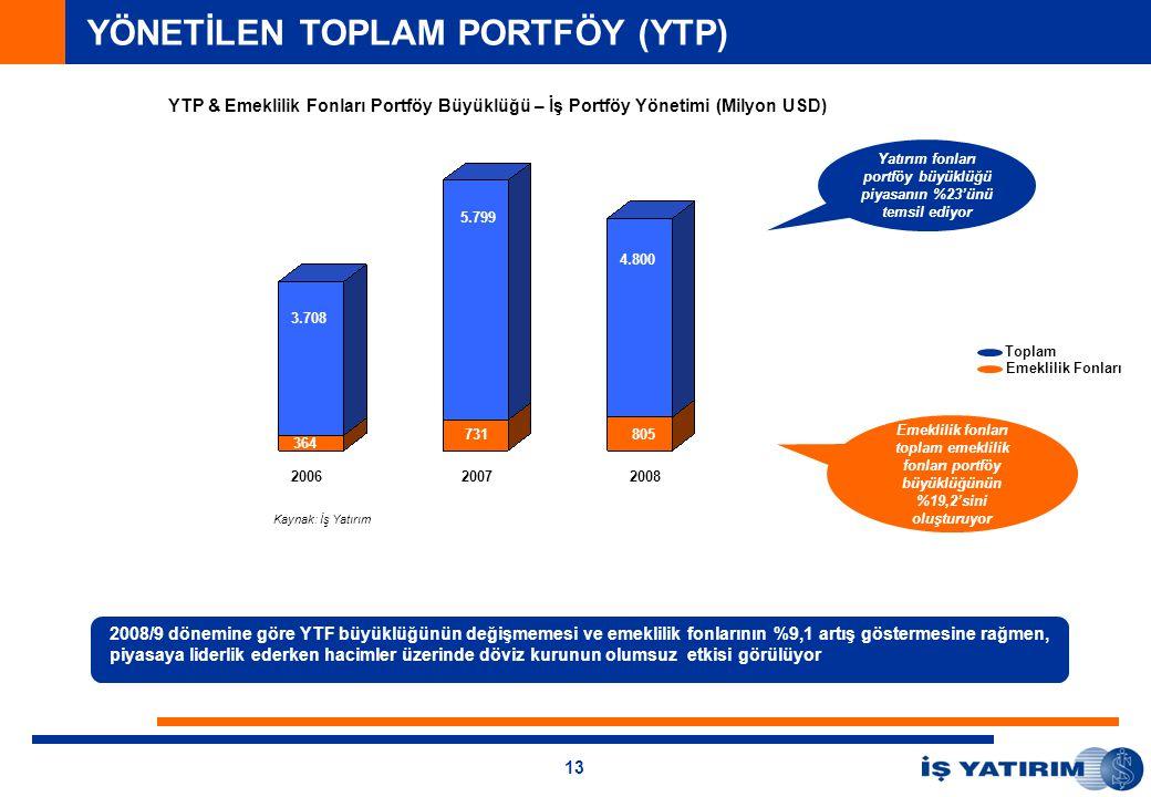13 2008/9 dönemine göre YTF büyüklüğünün değişmemesi ve emeklilik fonlarının %9,1 artış göstermesine rağmen, piyasaya liderlik ederken hacimler üzerinde döviz kurunun olumsuz etkisi görülüyor Yatırım fonları portföy büyüklüğü piyasanın %23'ünü temsil ediyor 173 7.043 2006 Kaynak: İş Yatırım Emeklilik Fonları Toplam Emeklilik fonları toplam emeklilik fonları portföy büyüklüğünün %19,2'sini oluşturuyor 20072008 3.708 5.799 4.800 364 731805 YÖNETİLEN TOPLAM PORTFÖY (YTP) YTP & Emeklilik Fonları Portföy Büyüklüğü – İş Portföy Yönetimi (Milyon USD)