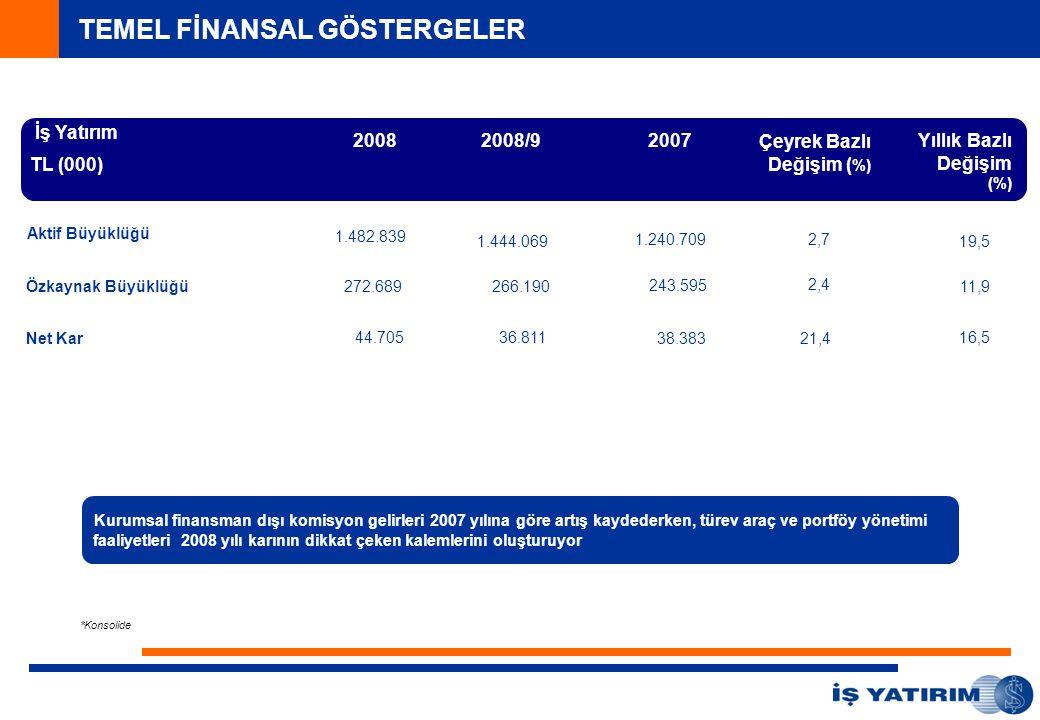 İş Yatırım TL (000) 20082008/9 Yıllık Bazlı Değişim (%) Aktif Büyüklüğü 1.482.839 1.444.069 19,5 Özkaynak Büyüklüğü272.689266.19011,9 Kurumsal finansman dışı komisyon gelirleri 2007 yılına göre artış kaydederken, türev araç ve portföy yönetimi faaliyetleri 2008 yılı karının dikkat çeken kalemlerini oluşturuyor Net Kar 36.811 44.70516,5 Çeyrek Bazlı Değişim ( %) 2,7 2,4 21,4 2007 1.240.709 38.383 243.595 *Konsolide TEMEL FİNANSAL GÖSTERGELER