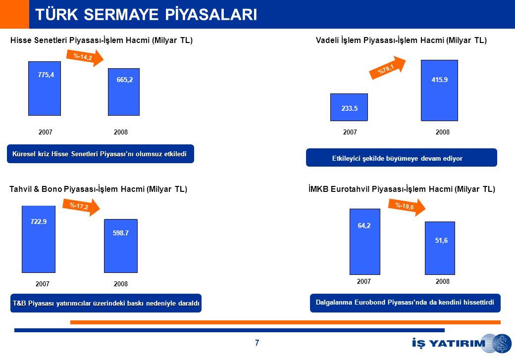 7 TÜRK SERMAYE PİYASALARI Hisse Senetleri Piyasası-İşlem Hacmi (Milyar TL) 20072008 Vadeli İşlem Piyasası-İşlem Hacmi (Milyar TL) 20072008 20072008 Tahvil & Bono Piyasası-İşlem Hacmi (Milyar TL) 3,5% Etkileyici şekilde büyümeye devam ediyor İMKB Eurotahvil Piyasası-İşlem Hacmi (Milyar TL) 2008 Dalgalanma Eurobond Piyasası'nda da kendini hissettirdi 2007 233.5 415.9 775,4 665,2 722.9 598.7 %-14,2 %78,1 %-17,2 Küresel kriz Hisse Senetleri Piyasası'nı olumsuz etkiledi T&B Piyasası yatırımcılar üzerindeki baskı nedeniyle daraldı %-19,6 64,2 51,6