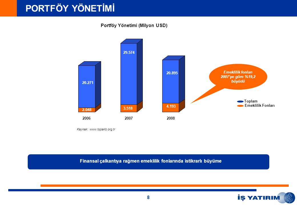 8 21.4 144.1 913 3.677 25.010 Finansal çalkantıya rağmen emeklilik fonlarında istikrarlı büyüme 20062007 Kaynak: www.tspakb.org.tr Emeklilik Fonları Toplam 2008 20.271 29.574 20.895 2.048 3.518 4.193 Emeklilik fonları 2007'ye göre %19,2 büyüdü PORTFÖY YÖNETİMİ Portföy Yönetimi (Milyon USD)