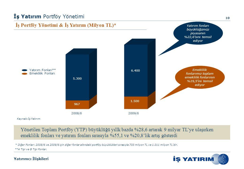 Yatırımcı İlişkileri İş Yatırım Portföy Yönetimi Yönetilen Toplam Portföy (YTP) büyüklüğü yıllk bazda %28,6 artarak 9 milyar TL'ye ulaşırken emeklilik fonları ve yatırım fonları sırasıyla %55,1 ve %20,8'lik artış gösterdi 10 2008/62009/6 5.300 967 6.400 1.500 Kaynak:İş Yatırım Emeklilik Fonları Yatırım Fonları** Emeklilik fonlarımız toplam emeklilik fonlarının %19,5'ini temsil ediyor İş Portföy Yönetimi & İş Yatırım (Milyon TL)* * Diğer Fonlar: 2008/6 ve 2009/6 için diğer fonlar altındaki portföy büyüklükleri sırasıyla 733 milyon TL ve 1.011 milyon TL'dir.