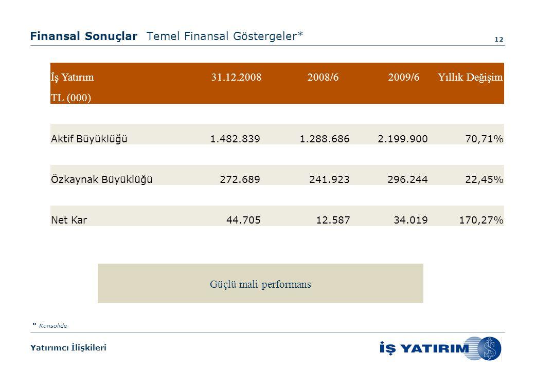 Yatırımcı İlişkileri Güçlü mali performans Finansal Sonuçlar Temel Finansal Göstergeler* 12 * Konsolide İş Yatırım 31.12.2008 2008/6 2009/6 Yıllık Değişim TL (000) Aktif Büyüklüğü1.482.839 1.288.6862.199.90070,71% Özkaynak Büyüklüğü 272.689 241.923296.24422,45% Net Kar 44.705 12.58734.019170,27%