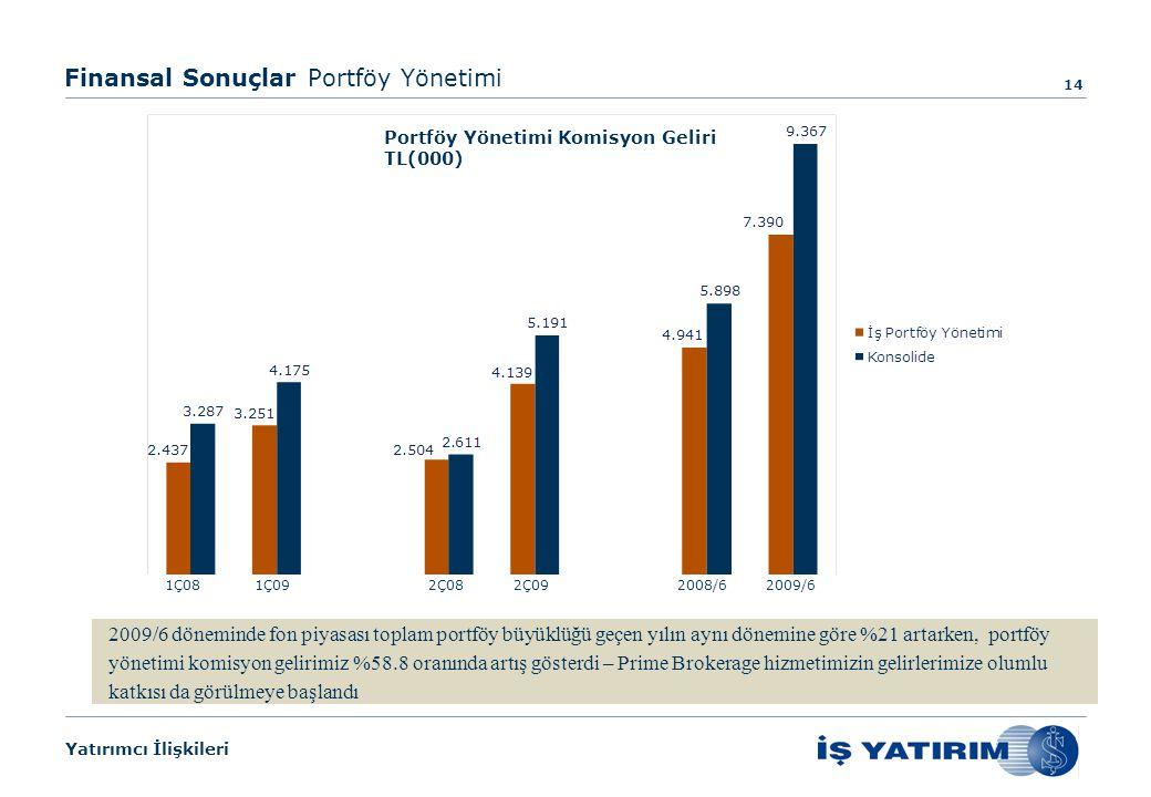 Yatırımcı İlişkileri Finansal Sonuçlar Portföy Yönetimi 14 2Ç081Ç091Ç082008/62009/62Ç09 Portföy Yönetimi Komisyon Geliri TL(000) 2009/6 döneminde fon piyasası toplam portföy büyüklüğü geçen yılın aynı dönemine göre %21 artarken, portföy yönetimi komisyon gelirimiz %58.8 oranında artış gösterdi – Prime Brokerage hizmetimizin gelirlerimize olumlu katkısı da görülmeye başlandı
