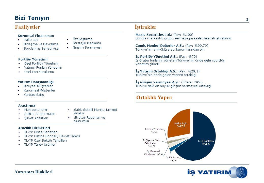 Yatırımcı İlişkileri Bizi Tanıyın Faaliyetlerİştirakler 2 Maxis Securities Ltd.: (Pay: %100) Londra merkezli B grubu sermaye piyasaları lisanslı iştirakimiz Camiş Menkul Değerler A.Ş.: (Pay: %99,79) Türkiye'nin en köklü aracı kurumlarından biri İş Portföy Yönetimi A.Ş.: (Pay: %70) İş Grubu fonlarını yöneten Türkiye'nin önde gelen portföy yönetim şirketi İş Yatırım Ortaklığı A.Ş.: (Pay: %29,1) Türkiye'nin önde gelen yatırım ortaklığı İş Girişim Sermayesi A.Ş.: (Share: 29%) Türkiye'deki en büyük girişim sermayesi ortaklığı Ortaklık Yapısı Yatırım Danışmanlığı Bireysel Müşteriler Kurumsal Müşteriler Yurtdışı Satış Kurumsal Finansman Halka Arz Birleşme ve Devralma Borçlanma Senedi Arzı Özelleştirme Stratejik Planlama Girişim Sermayesi Araştırma Makroekonomi Sektör Araştırmaları Şirket Analizleri Sabit Getirili Menkul Kıymet Analizi Strateji Raporları ve Sunumlar Portföy Yönetimi Özel Portföy Yönetimi Yatırım Fonları Yönetimi Özel Fon Kurulumu Aracılık Hizmetleri TL/YP Hisse Senetleri TL/YP Hazine Bonosu/ Devlet Tahvili TL/YP Özel Sektör Tahvilleri TL/YP Türev Ürünler