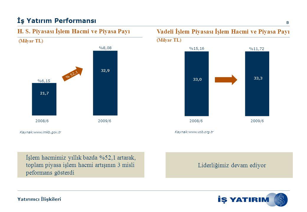Yatırımcı İlişkileri İş Yatırım Performansı 9 Yatırımcılarımızın beklentilerine uygun alternatif piyasalardaki hizmetlerimizi sunmaya devam ediyoruz 2008/62009/6 10,7 7,6 %-28,7 Kaynak:www.imkb.gov.tr %17,38 %10,64 *Aracı Kurumlar Arası Tahvil ve Bono Piyasası İşlem Hacmi ve Piyasa Payı* (Milyar TL)