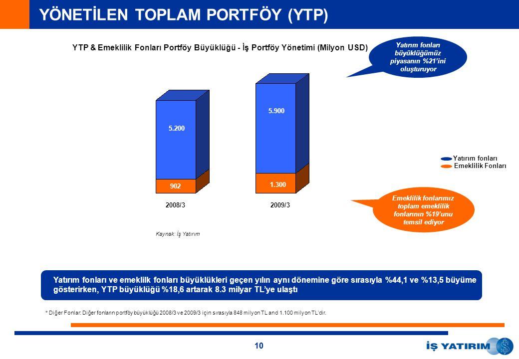 10 Yatırım fonları ve emeklilk fonları büyüklükleri geçen yılın aynı dönemine göre sırasıyla %44,1 ve %13,5 büyüme gösterirken, YTP büyüklüğü %18,6 artarak 8.3 milyar TL'ye ulaştı Yatırım fonları büyüklüğümüz piyasanın %21'ini oluşturuyor 173 7.043 Kaynak: İş Yatırım Emeklilik Fonları Yatırım fonları Emeklilik fonlarımız toplam emeklilik fonlarının %19'unu temsil ediyor 2008/32009/3 5.200 5.900 902 1.300 * * Diğer Fonlar: Diğer fonların portföy büyüklüğü 2008/3 ve 2009/3 için sırasıyla 848 milyon TL and 1.100 milyon TL'dir.