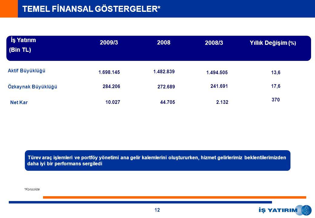 12 İş Yatırım (Bin TL) 2008 Yıllık Değişim ( %) Aktif Büyüklüğü Türev araç işlemleri ve portföy yönetimi ana gelir kalemlerini oluştururken, hizmet gelirlerimiz beklentilerimizden daha iyi bir performans sergiledi Net Kar 2008/3 *Konsolide 2009/3 1.698.145 284.206 10.027 1.494.505 241.691 2.132 1.482.839 272.689 44.705 13,6 17,6 370 TEMEL FİNANSAL GÖSTERGELER* Özkaynak Büyüklüğü
