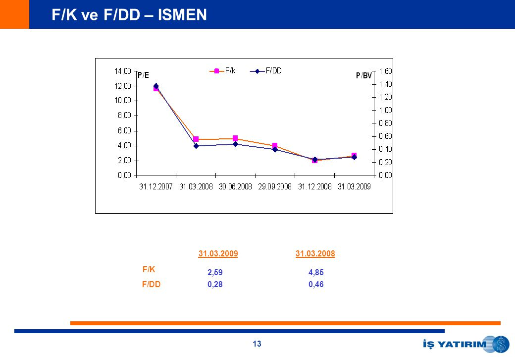 13 F/K F/DD 31.03.2009 2,59 0,28 31.03.2008 4,85 0,46 F/K ve F/DD – ISMEN