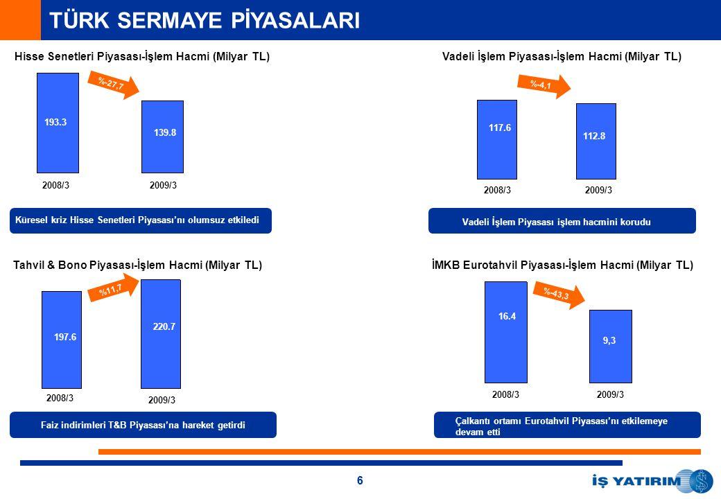 66 2008/32009/3 2008/32009/3 2008/3 2009/3 3,5% Vadeli İşlem Piyasası işlem hacmini korudu 2009/3 Çalkantı ortamı Eurotahvil Piyasası'nı etkilemeye devam etti 2008/3 117.6 %-27,7 %-4,1 Faiz indirimleri T&B Piyasası'na hareket getirdi %-43,3 193.3 139.8 112.8 197.6 220.7 %11,7 16.4 9,3 TÜRK SERMAYE PİYASALARI Hisse Senetleri Piyasası-İşlem Hacmi (Milyar TL)Vadeli İşlem Piyasası-İşlem Hacmi (Milyar TL) Tahvil & Bono Piyasası-İşlem Hacmi (Milyar TL)İMKB Eurotahvil Piyasası-İşlem Hacmi (Milyar TL) Küresel kriz Hisse Senetleri Piyasası'nı olumsuz etkiledi