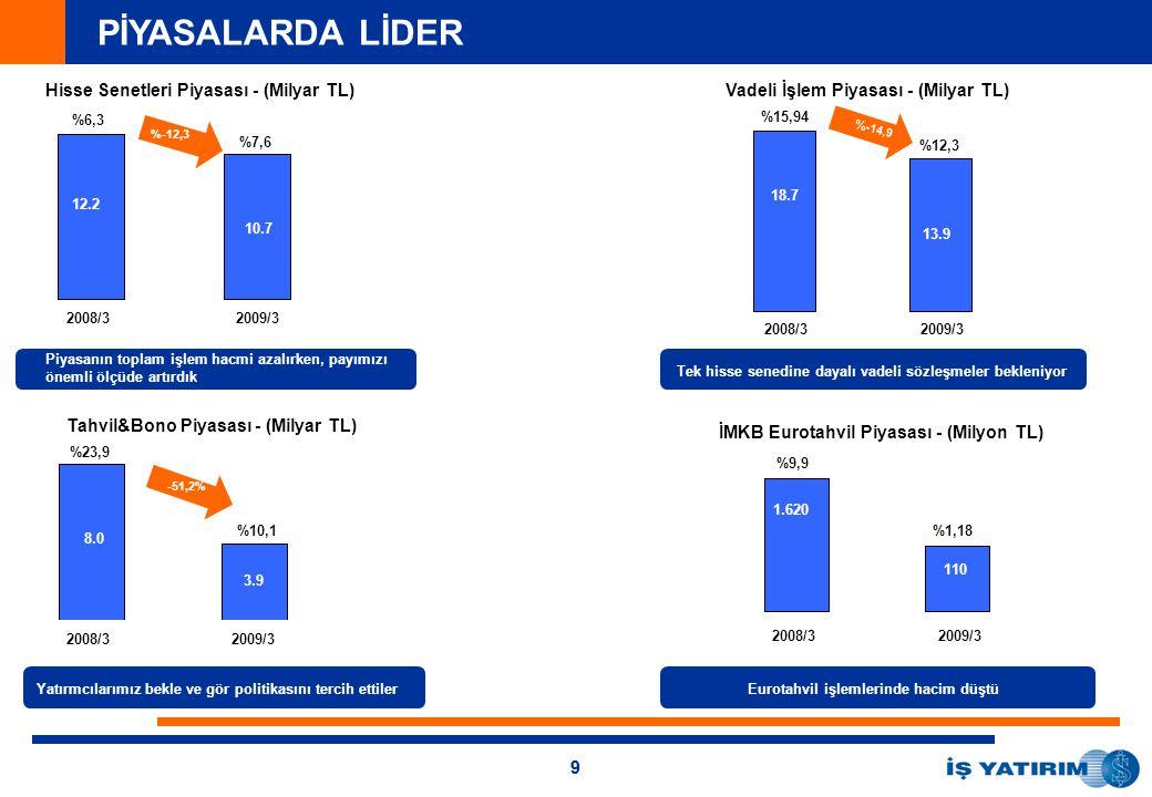 99 Piyasanın toplam işlem hacmi azalırken, payımızı önemli ölçüde artırdık Tek hisse senedine dayalı vadeli sözleşmeler bekleniyor 2008/32009/3 Eurotahvil işlemlerinde hacim düştü 2008/32009/3 Yatırmcılarımız bekle ve gör politikasını tercih ettiler 2008/32009/3 2008/32009/3 12.2 10.7 %7,6 %6,3 8.0 3.9 %10,1 %23,9 18.7 %15,94 %12,3 %-12,3 %- 14,9 -51,2% 13.9 110 1.620 %1,18 %9,9 PİYASALARDA LİDER Hisse Senetleri Piyasası - (Milyar TL)Vadeli İşlem Piyasası - (Milyar TL) Tahvil&Bono Piyasası - (Milyar TL) İMKB Eurotahvil Piyasası - (Milyon TL)