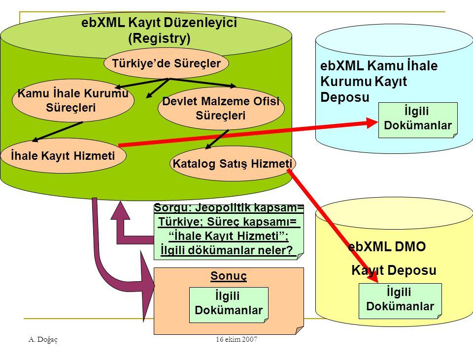 A. Doğaç eDP Çalıştayı, ODTÜ, Ankara 16 ekim 2007 Sonuç ebXML Kayıt Düzenleyici (Registry) İlgili Dokümanlar İlgili Dokümanlar Türkiye'de Süreçler Dev