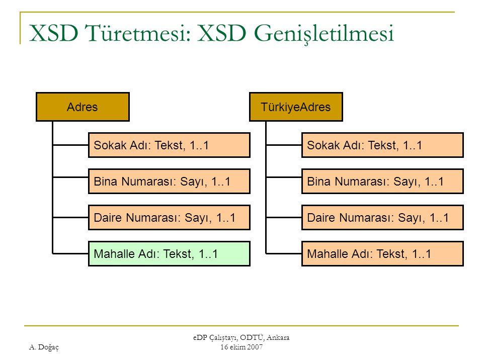 A. Doğaç eDP Çalıştayı, ODTÜ, Ankara 16 ekim 2007 XSD Türetmesi: XSD Genişletilmesi Adres Sokak Adı: Tekst, 1..1 Bina Numarası: Sayı, 1..1 Daire Numar
