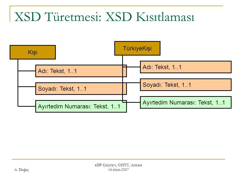 A. Doğaç eDP Çalıştayı, ODTÜ, Ankara 16 ekim 2007 XSD Türetmesi: XSD Kısıtlaması Kişi Adı: Tekst, 1..1 Soyadı: Tekst, 1..1 Ayırtedim Numarası: Tekst,