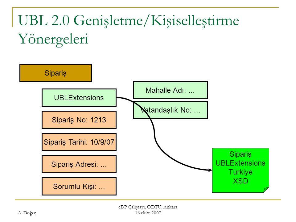 A. Doğaç eDP Çalıştayı, ODTÜ, Ankara 16 ekim 2007 UBL 2.0 Genişletme/Kişiselleştirme Yönergeleri Sipariş UBLExtensions Sipariş No: 1213 Sipariş Tarihi