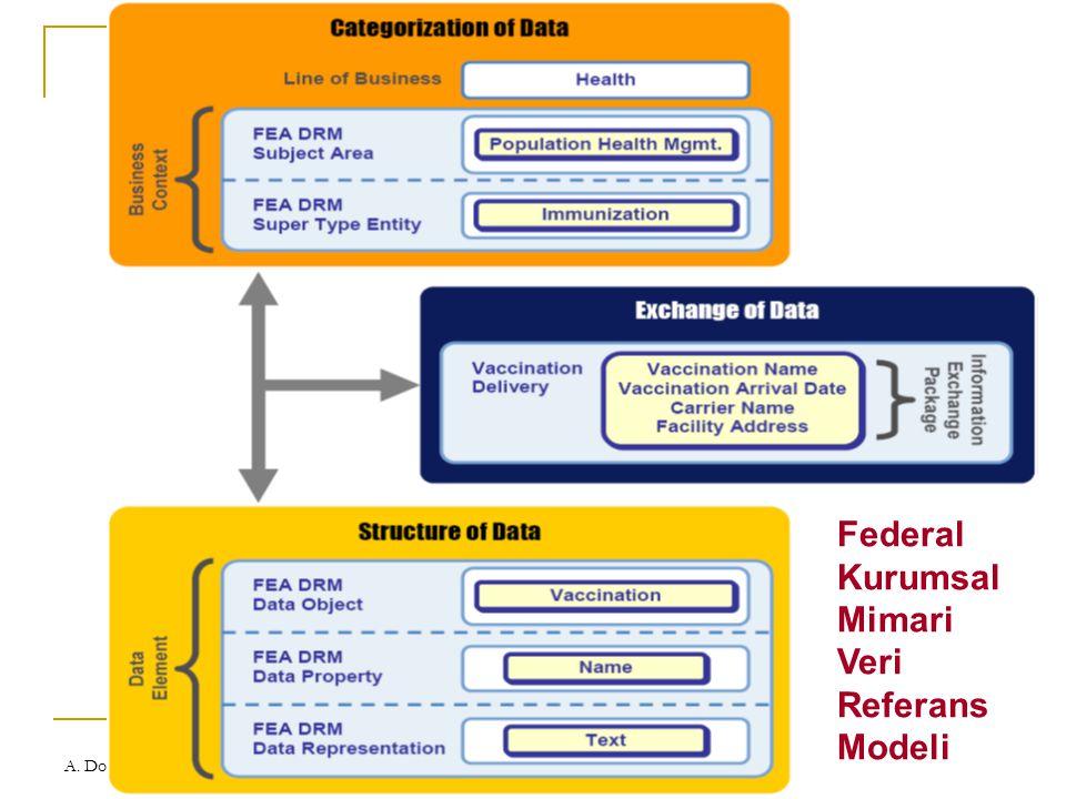A. Doğaç eDP Çalıştayı, ODTÜ, Ankara 16 ekim 2007 Federal Kurumsal Mimari Veri Referans Modeli