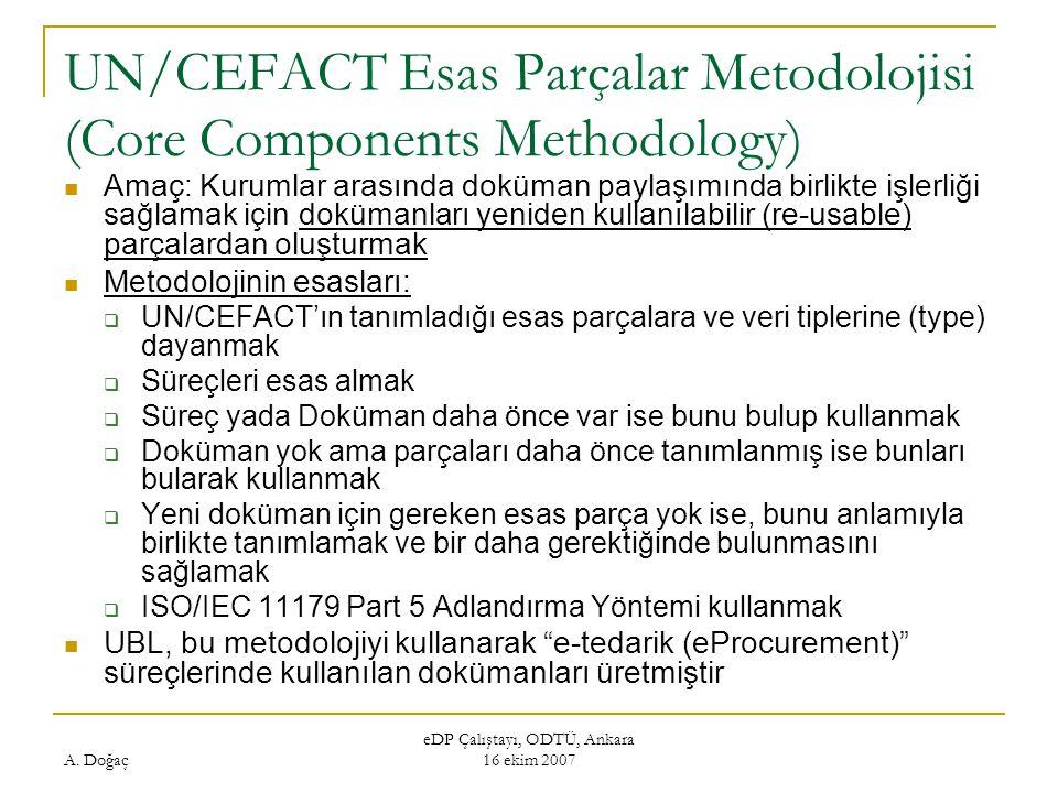 A. Doğaç eDP Çalıştayı, ODTÜ, Ankara 16 ekim 2007 UN/CEFACT Esas Parçalar Metodolojisi (Core Components Methodology) Amaç: Kurumlar arasında doküman p