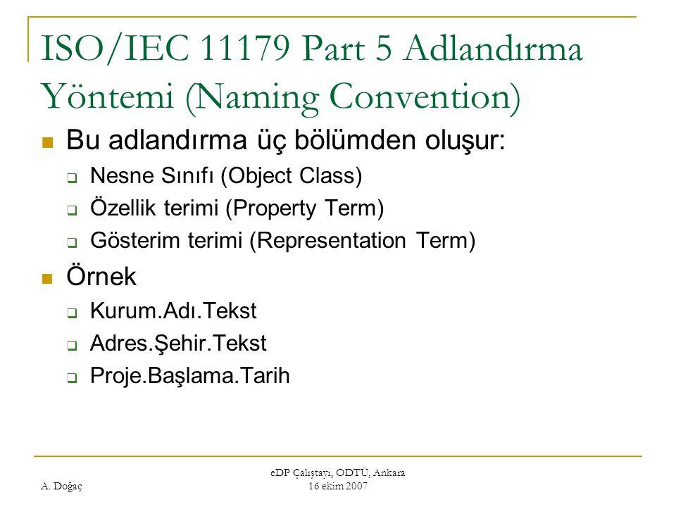 A. Doğaç eDP Çalıştayı, ODTÜ, Ankara 16 ekim 2007 ISO/IEC 11179 Part 5 Adlandırma Yöntemi (Naming Convention) Bu adlandırma üç bölümden oluşur:  Nesn