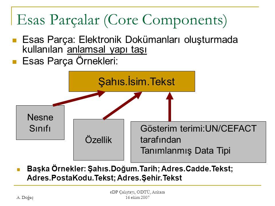 A. Doğaç eDP Çalıştayı, ODTÜ, Ankara 16 ekim 2007 Esas Parçalar (Core Components) Esas Parça: Elektronik Dokümanları oluşturmada kullanılan anlamsal y
