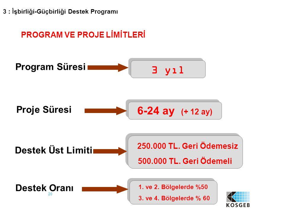 20 Program Süresi 3 yıl Proje Süresi 6-24 ay (+ 12 ay) Destek Üst Limiti 250.000 TL. Geri Ödemesiz 500.000 TL. Geri Ödemeli 250.000 TL. Geri Ödemesiz
