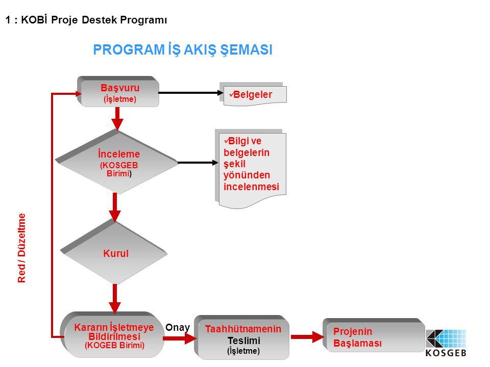 7 Başvuru (İşletme) İnceleme (KOSGEB Birimi) Kurul Kararın İşletmeye Bildirilmesi (KOGEB Birimi) Taahhütnamenin Teslimi (İşletme) Bilgi ve belgelerin