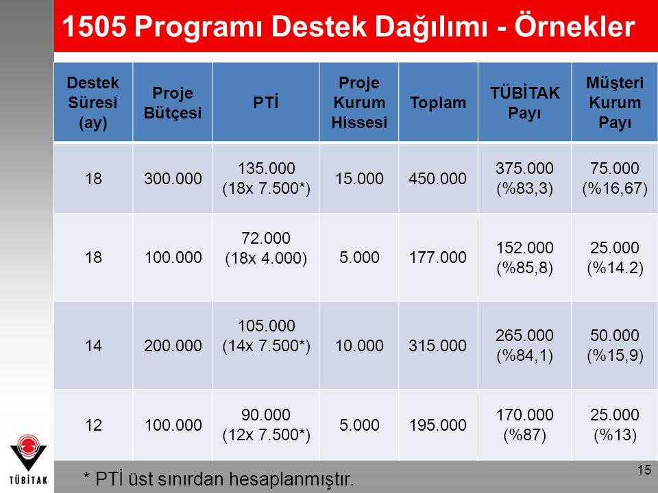 15 Destek Süresi (ay) Proje Bütçesi PTİ Proje Kurum Hissesi Toplam TÜBİTAK Payı Müşteri Kurum Payı 18300.000 135.000 (18x 7.500*) 15.000450.000 375.00