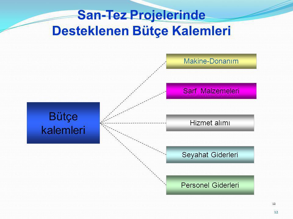 12 Bütçe kalemleri Sarf Malzemeleri Personel Giderleri Hizmet alımı Seyahat Giderleri Makine-Donanım San-Tez Projelerinde Desteklenen Bütçe Kalemleri