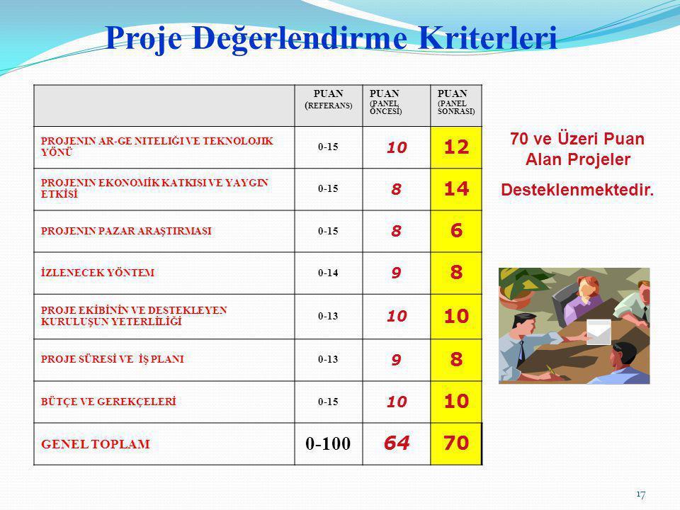 Proje Değerlendirme Kriterleri PUAN ( REFERANS) PUAN (PANEL ÖNCESİ) PUAN (PANEL SONRASI) PROJENIN AR-GE NITELIĞI VE TEKNOLOJIK YÖNÜ 0-15 10 12 PROJENI