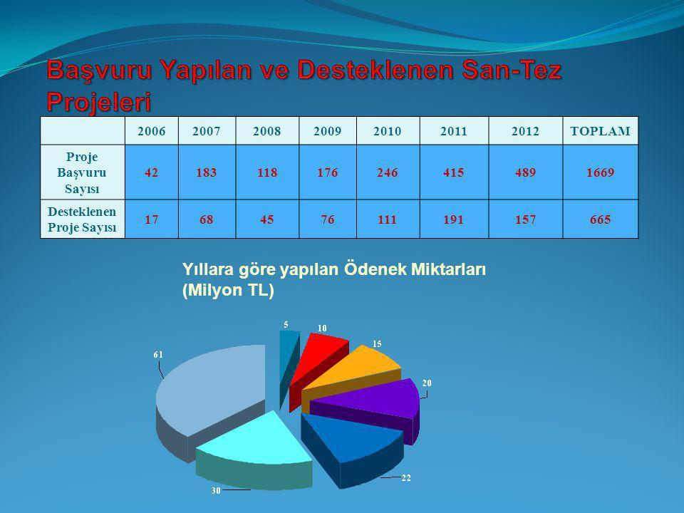 Yıllara göre yapılan Ödenek Miktarları (Milyon TL) 2006200720082009201020112012TOPLAM Proje Başvuru Sayısı 421831181762464154891669 Desteklenen Proje