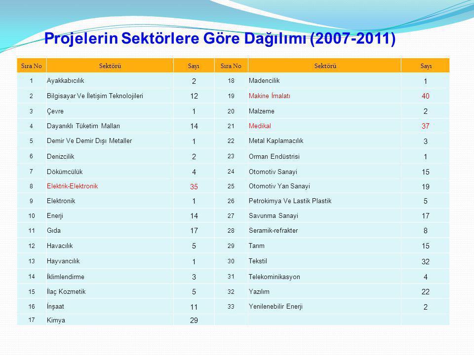 Projelerin Sektörlere Göre Dağılımı (2007-2011) Sıra NoSektörüSayıSıra No Sektörü Sayı 1 Ayakkabıcılık 2 18 Madencilik 1 2 Bilgisayar Ve İletişim Tekn