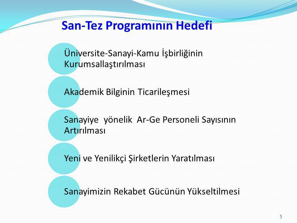 San-Tez Programının Hedefi Üniversite-Sanayi-Kamu İşbirliğinin Kurumsallaştırılması Akademik Bilginin Ticarileşmesi Sanayiye yönelik Ar-Ge Personeli S