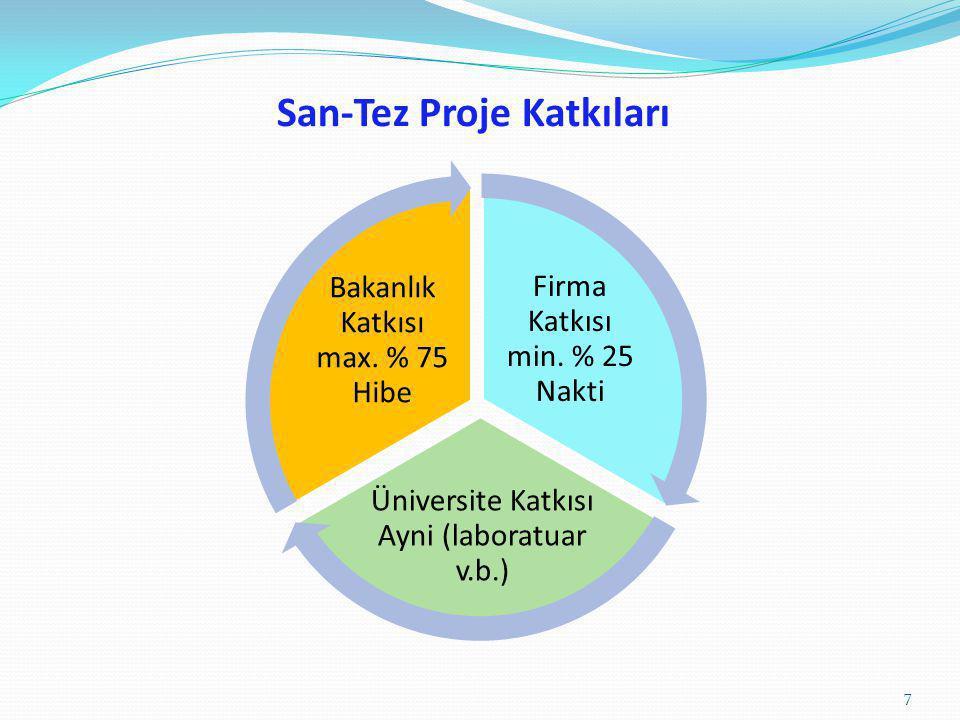 San-Tez Proje Katkıları Firma Katkısı min. % 25 Nakti Üniversite Katkısı Ayni (laboratuar v.b.) Bakanlık Katkısı max. % 75 Hibe 7