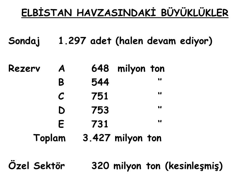 ELBİSTAN HAVZASINDAKİ BÜYÜKLÜKLER Sondaj1.297 adet (halen devam ediyor) RezervA 648 milyon ton B 544'' C 751'' D 753'' E 731'' Toplam 3.427 milyon ton