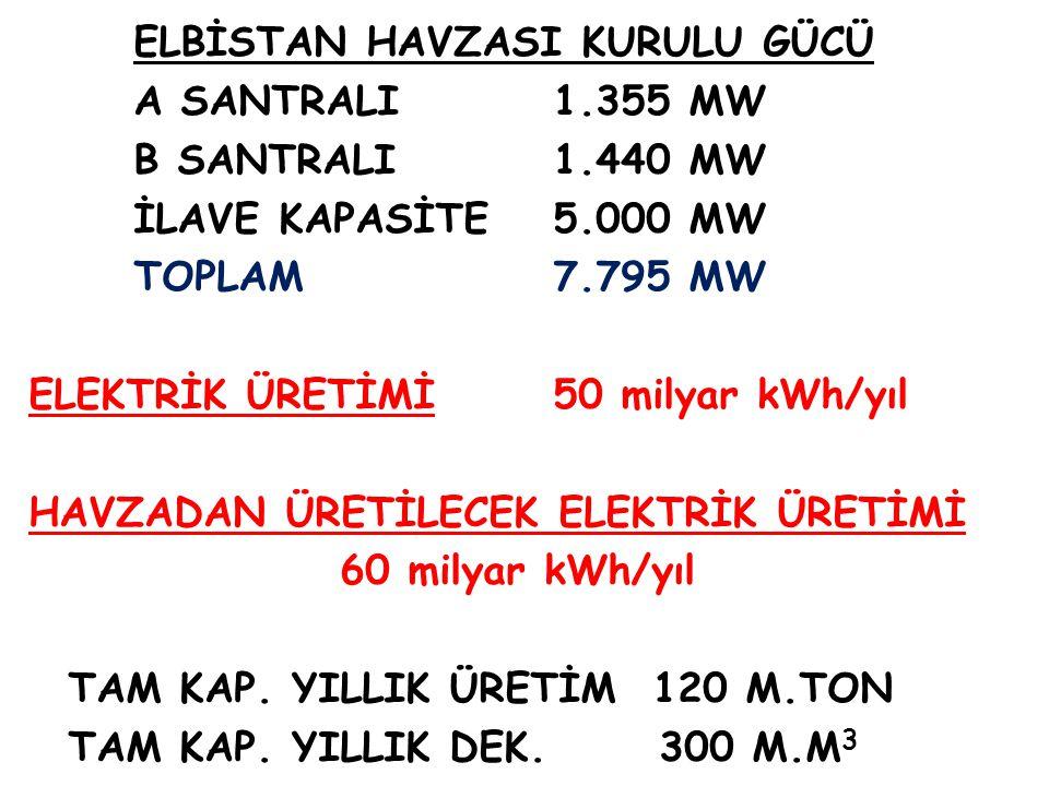 ELBİSTAN HAVZASI KURULU GÜCÜ A SANTRALI1.355 MW B SANTRALI1.440 MW İLAVE KAPASİTE5.000 MW TOPLAM7.795 MW ELEKTRİK ÜRETİMİ50 milyar kWh/yıl HAVZADAN ÜR
