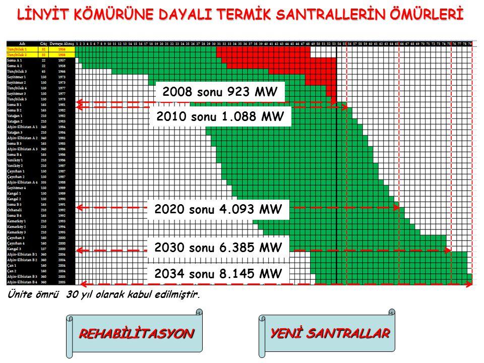 LİNYİT KÖMÜRÜNE DAYALI TERMİK SANTRALLERİN ÖMÜRLERİ Ünite ömrü 30 yıl olarak kabul edilmiştir. REHABİLİTASYON YENİ SANTRALLAR 2008 sonu 923 MW 2010 so