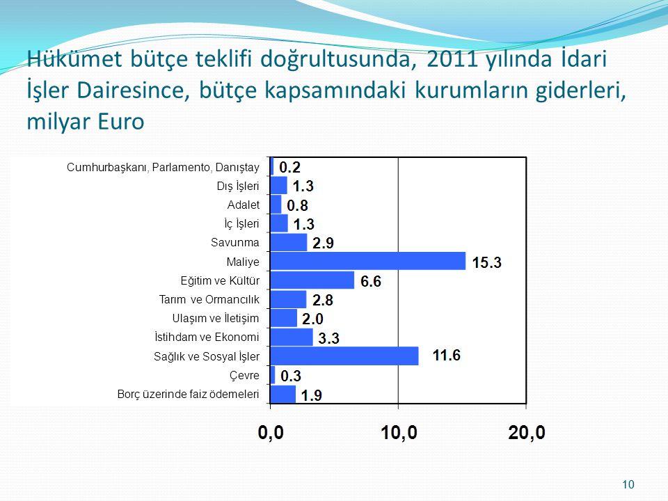10 Hükümet bütçe teklifi doğrultusunda, 2011 yılında İdari İşler Dairesince, bütçe kapsamındaki kurumların giderleri, milyar Euro Cumhurbaşkanı, Parla