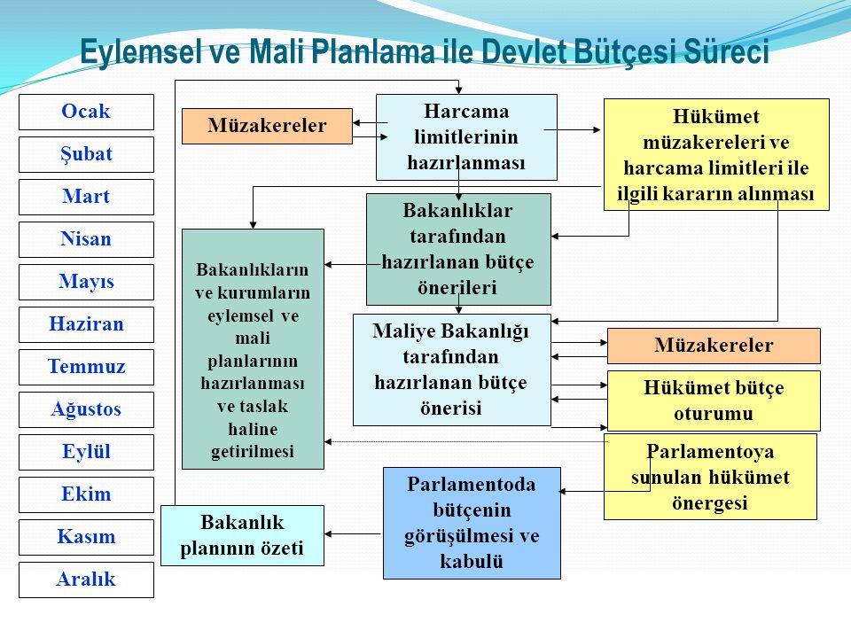 34 Ocak Şubat Mart Nisan Mayıs Haziran Temmuz Ağustos Eylül Ekim Kasım Aralık Eylemsel ve Mali Planlama ile Devlet Bütçesi Süreci Müzakereler Harcama