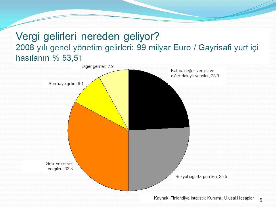 5 Where do Tax Euros Derive from? General government revenue in 2008: EUR 99 bn / 53.5 % of GDP Kaynak: Finlandiya İstatistik Kurumu, Ulusal Hesaplar