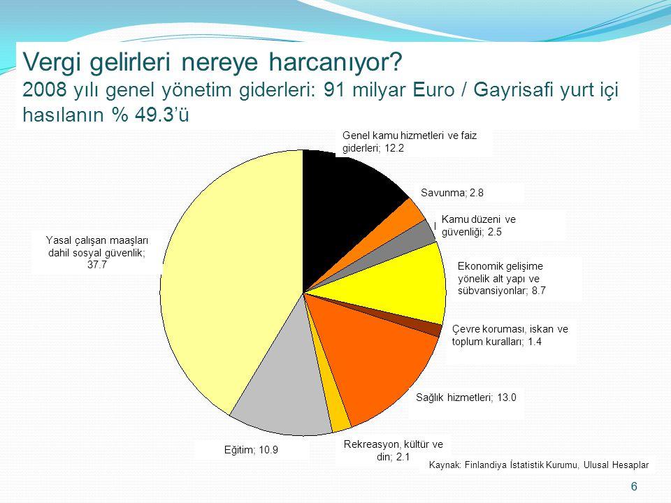 6 6 What are Tax Euros Spent on? General government expenditure in 2008: EUR 91 bn / 49.3 % of GDP Vergi gelirleri nereye harcanıyor? 2008 yılı genel
