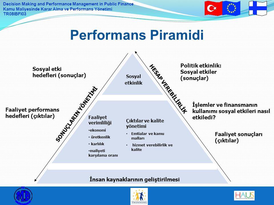 Decision Making and Performance Management in Public Finance Kamu Maliyesinde Karar Alma ve Performans Yönetimi TR08IBFI03 Performans Piramidi Sosyal etkinlik Çıktılar ve kalite yönetimi Emtialar ve kamu malları hizmet verebilirlik ve kalite Faaliyet verimliliği ekonomi üretkenlik karlılık maliyeti karşılama oranı İnsan kaynaklarının geliştirilmesi Sosyal etki hedefleri (sonuçlar) İşlemler ve finansmanın kullanımı sosyal etkileri nasıl etkiledi.