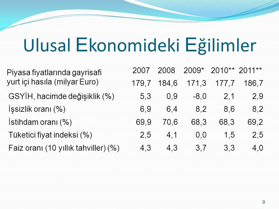9 9 Ulusal E konomideki E ğilimler 200720082009*2010**2011** Piyasa fiyatlarında gayrisafi yurt içi hasıla (milyar Euro) 179,7184,6171,3177,7186,7 GSY