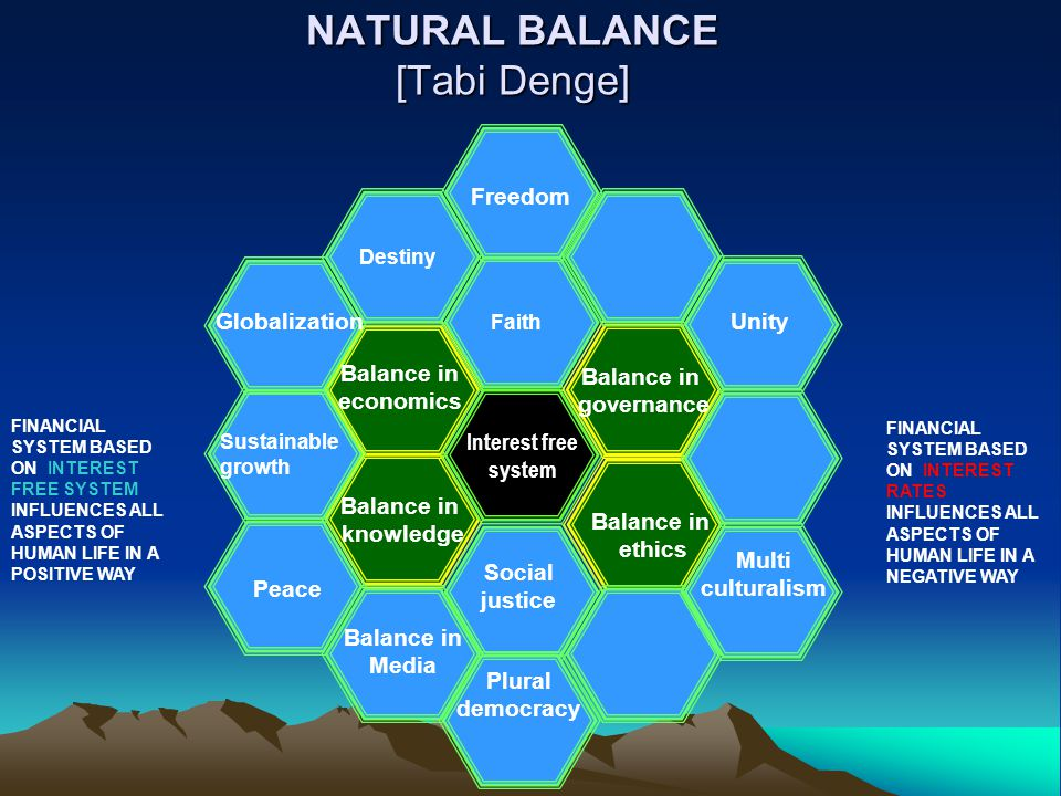 NATURAL BALANCE [Tabi Denge] Interest free system Destiny Social justice Balance in economics Balance in governance Balance in ethics Balance in knowledge Peace UnityGlobalization Multi culturalism Plural democracy Freedom Sustainable growth FINANCIAL SYSTEM BASED ON INTEREST RATES INFLUENCES ALL ASPECTS OF HUMAN LIFE IN A NEGATIVE WAY FINANCIAL SYSTEM BASED ON INTEREST FREE SYSTEM INFLUENCES ALL ASPECTS OF HUMAN LIFE IN A POSITIVE WAY Balance in Media Faith