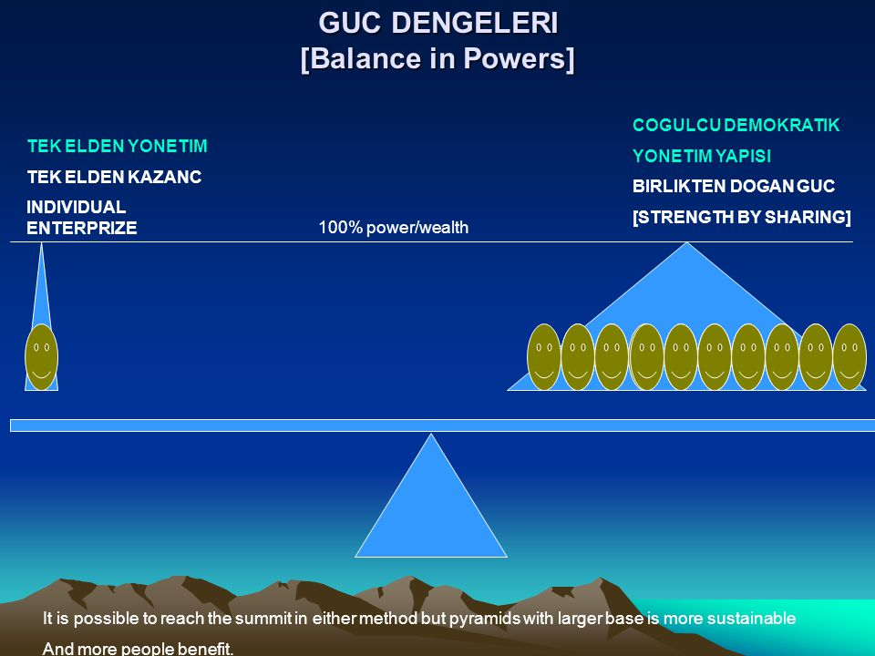 GUC DENGELERI [Balance in Powers] TEK ELDEN YONETIM TEK ELDEN KAZANC INDIVIDUAL ENTERPRIZE COGULCU DEMOKRATIK YONETIM YAPISI BIRLIKTEN DOGAN GUC [STRENGTH BY SHARING] It is possible to reach the summit in either method but pyramids with larger base is more sustainable And more people benefit.