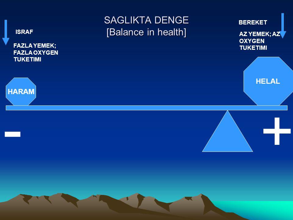 SAGLIKTA DENGE [Balance in health] - + HELAL HARAM FAZLA YEMEK; FAZLA OXYGEN TUKETIMI AZ YEMEK; AZ OXYGEN TUKETIMI ISRAF BEREKET