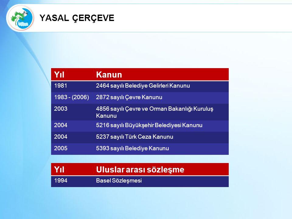 YılKanun 19812464 sayılı Belediye Gelirleri Kanunu 1983 - (2006)2872 sayılı Çevre Kanunu 20034856 sayılı Çevre ve Orman Bakanlığı Kuruluş Kanunu 20045216 sayılı Büyükşehir Belediyesi Kanunu 20045237 sayılı Türk Ceza Kanunu 20055393 sayılı Belediye Kanunu YılUluslar arası sözleşme 1994Basel Sözleşmesi YASAL ÇERÇEVE