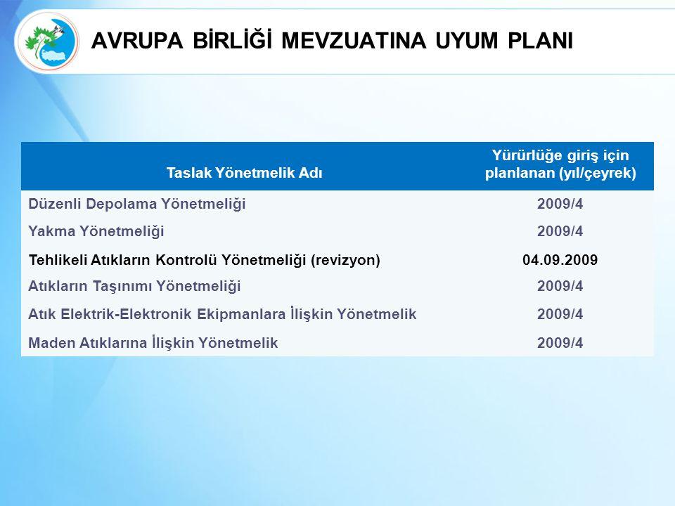 AVRUPA BİRLİĞİ MEVZUATINA UYUM PLANI Taslak Yönetmelik Adı Yürürlüğe giriş için planlanan (yıl/çeyrek) Düzenli Depolama Yönetmeliği2009/4 Yakma Yönetmeliği2009/4 Tehlikeli Atıkların Kontrolü Yönetmeliği (revizyon)04.09.2009 Atıkların Taşınımı Yönetmeliği2009/4 Atık Elektrik-Elektronik Ekipmanlara İlişkin Yönetmelik2009/4 Maden Atıklarına İlişkin Yönetmelik2009/4