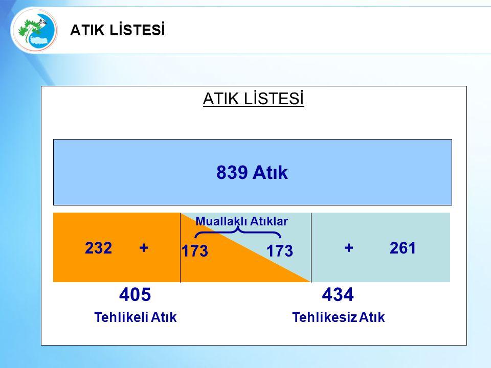 ATIK LİSTESİ 839 Atık 232 ++ 261 405 Tehlikeli Atık 434 Tehlikesiz Atık 173 Muallaklı Atıklar ATIK LİSTESİ