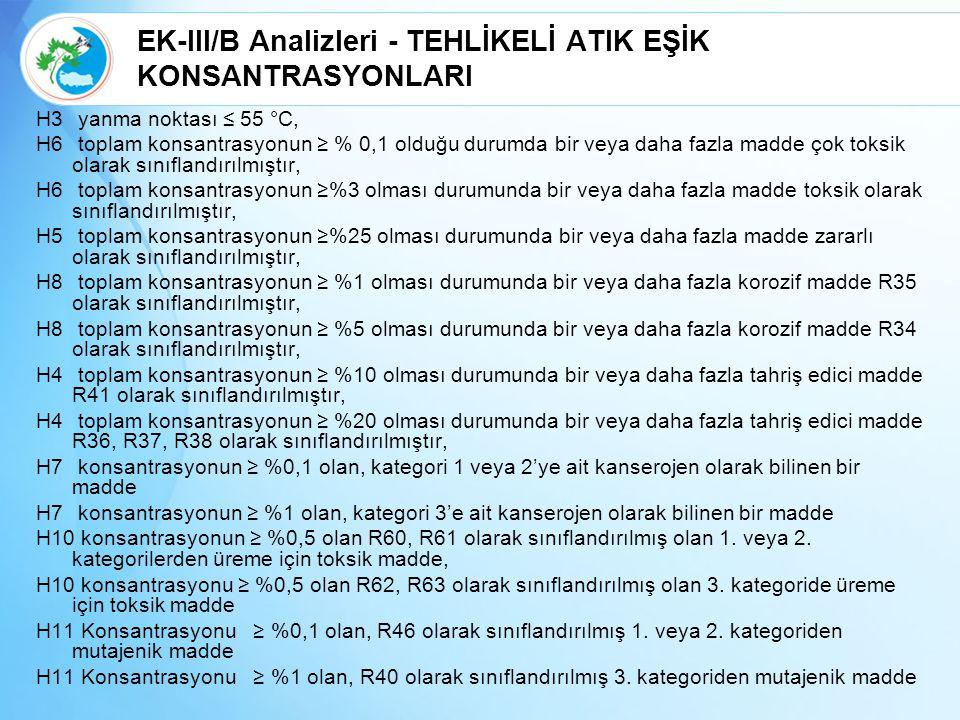 EK-III/B Analizleri - TEHLİKELİ ATIK EŞİK KONSANTRASYONLARI H3 yanma noktası ≤ 55 °C, H6 toplam konsantrasyonun ≥ % 0,1 olduğu durumda bir veya daha fazla madde çok toksik olarak sınıflandırılmıştır, H6 toplam konsantrasyonun ≥%3 olması durumunda bir veya daha fazla madde toksik olarak sınıflandırılmıştır, H5 toplam konsantrasyonun ≥%25 olması durumunda bir veya daha fazla madde zararlı olarak sınıflandırılmıştır, H8 toplam konsantrasyonun ≥ %1 olması durumunda bir veya daha fazla korozif madde R35 olarak sınıflandırılmıştır, H8 toplam konsantrasyonun ≥ %5 olması durumunda bir veya daha fazla korozif madde R34 olarak sınıflandırılmıştır, H4 toplam konsantrasyonun ≥ %10 olması durumunda bir veya daha fazla tahriş edici madde R41 olarak sınıflandırılmıştır, H4 toplam konsantrasyonun ≥ %20 olması durumunda bir veya daha fazla tahriş edici madde R36, R37, R38 olarak sınıflandırılmıştır, H7 konsantrasyonun ≥ %0,1 olan, kategori 1 veya 2'ye ait kanserojen olarak bilinen bir madde H7 konsantrasyonun ≥ %1 olan, kategori 3'e ait kanserojen olarak bilinen bir madde H10 konsantrasyonun ≥ %0,5 olan R60, R61 olarak sınıflandırılmış olan 1.