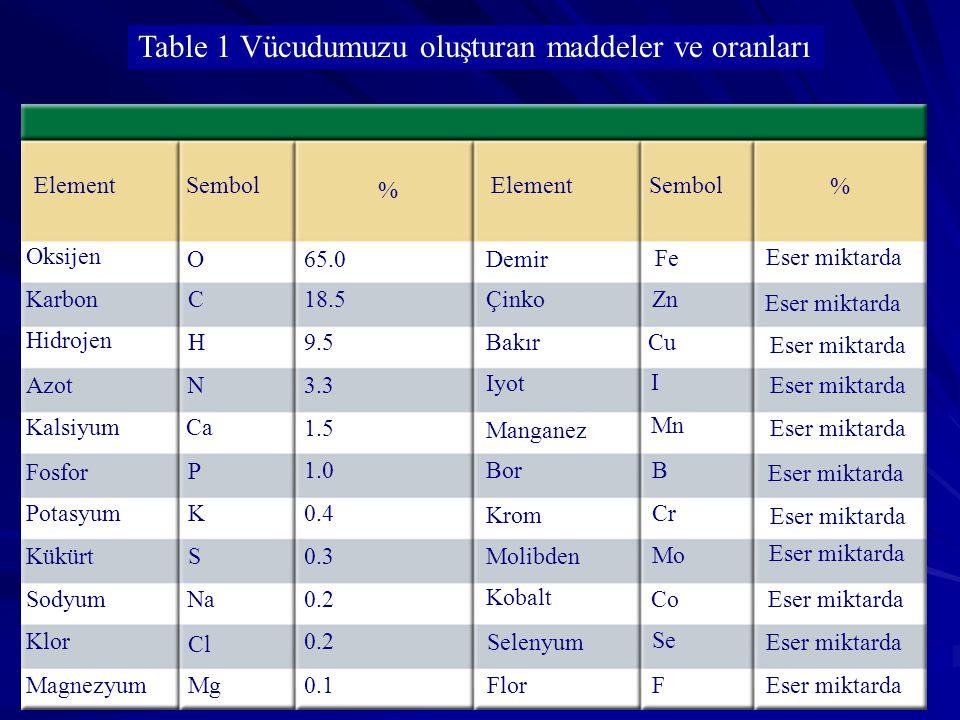 Table 1 Vücudumuzu oluşturan maddeler ve oranları ElementSembol % Element Sembol % Molibden Oksijen Karbon Hidrojen Azot Kalsiyum Fosfor Potasyum Kükü