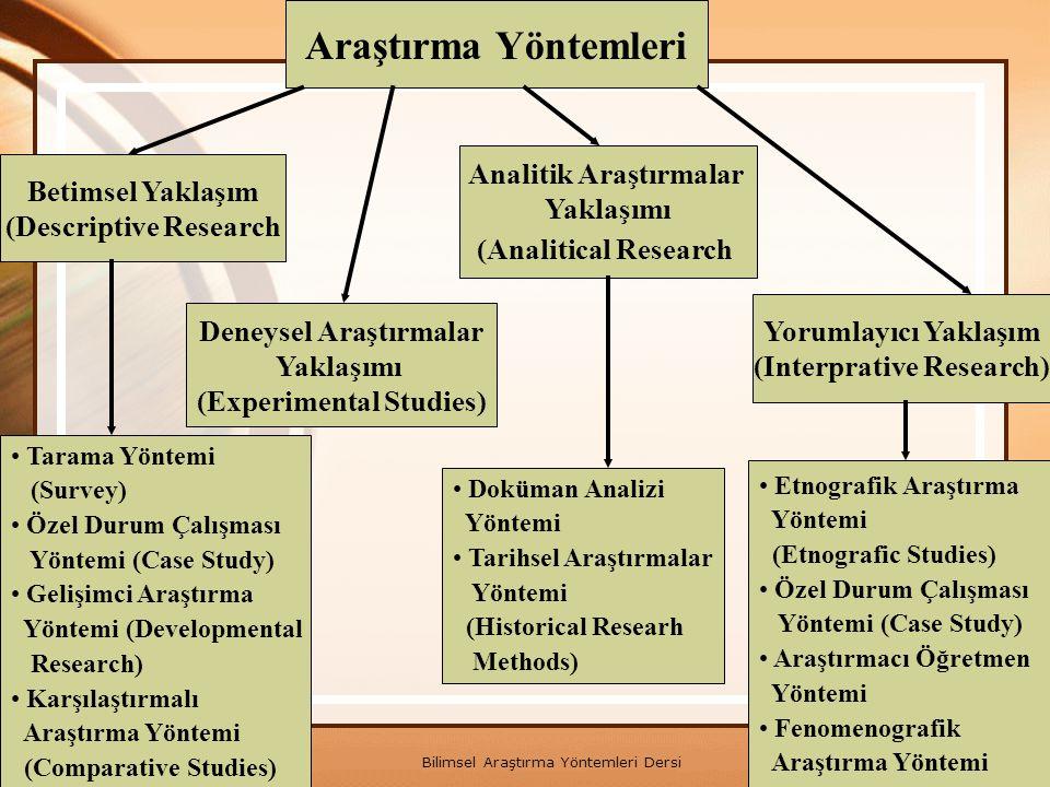 6 Bilimsel Araştırma Yöntemleri Dersi Araştırma Yöntemleri Betimsel Yaklaşım (Descriptive Research Yorumlayıcı Yaklaşım (Interprative Research) Analit